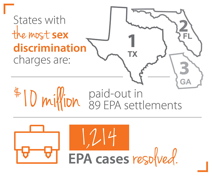 pay equity settlements infographic