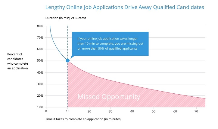 Applicant Tracking System Graph
