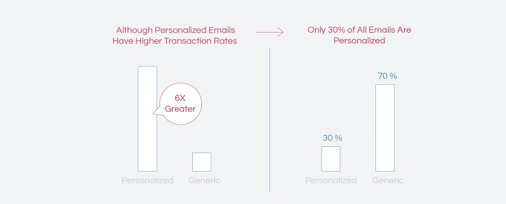 Personalization Drives Engagement