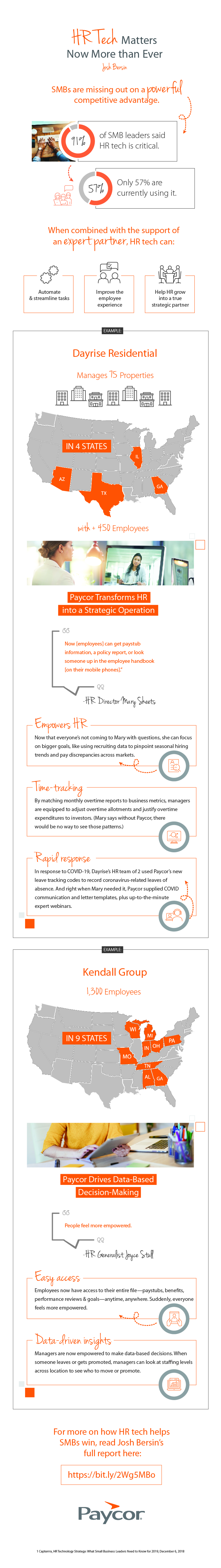 HR technology infographic