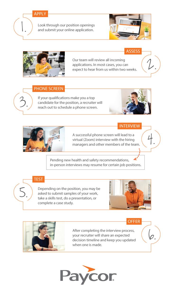 Paycor's hiring procedure